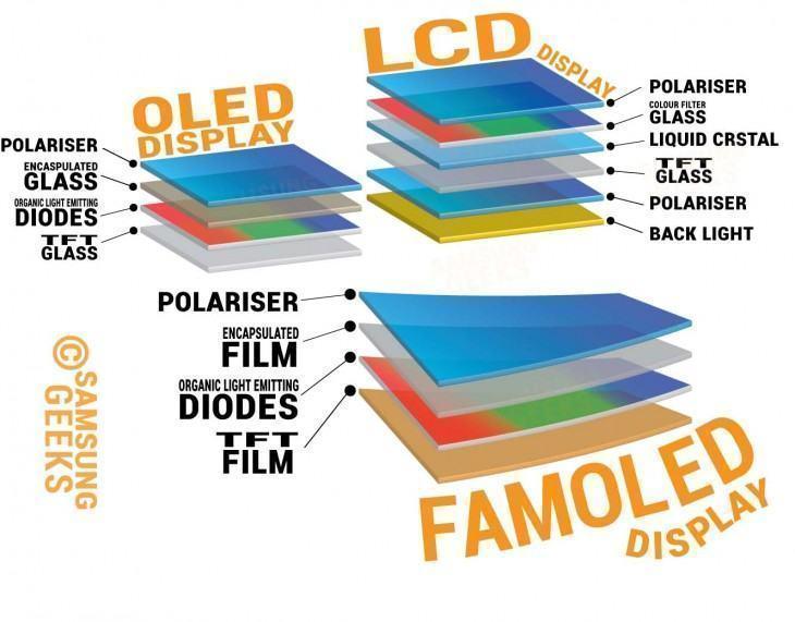Quais as diferenças estruturais das telas flexíveis?