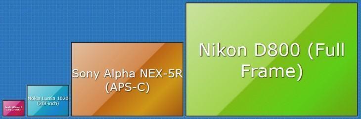 Tamanhos de diferentes sensores de imagens.