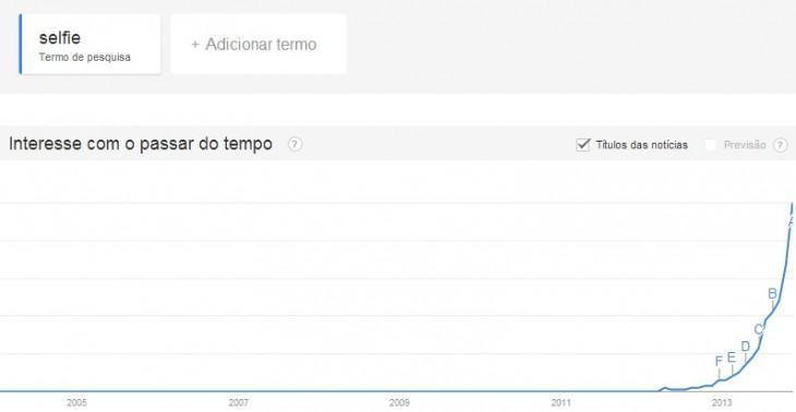 O termo selfie no Google Trends.