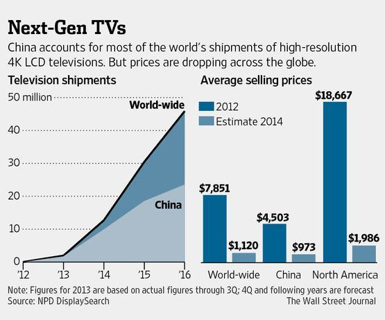 Vendas e preços de TVs Ultra HD no mundo e na China.