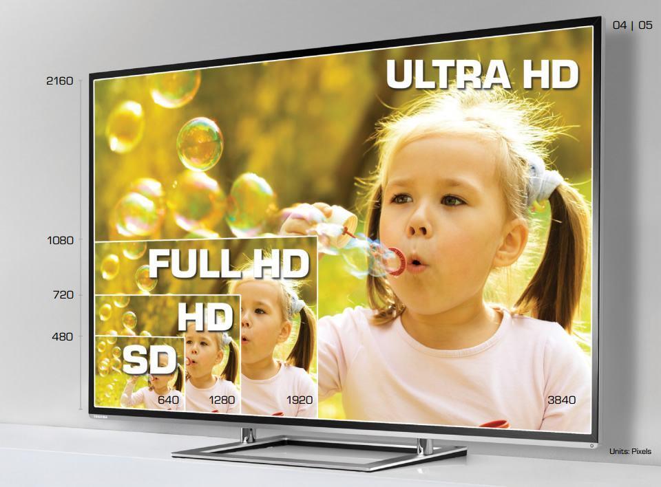 Comparando as resoluções de TVs.
