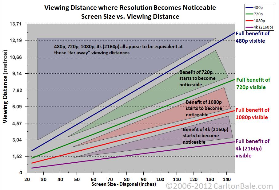 As distâncias ideias para cada resolução de tela.