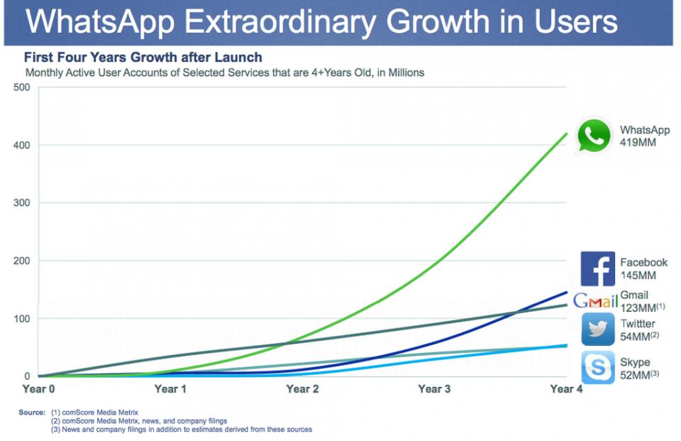 Gráfico compara o crescimento do WhatsApp ao de outras redes sociais.