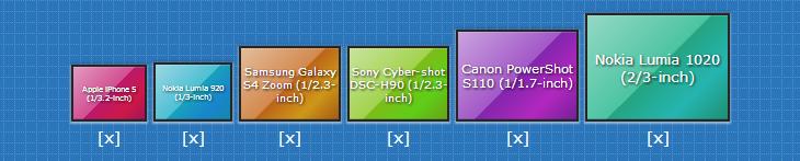 Tamanhos de sensores comparados.