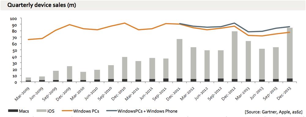 Vendas de PCs comparadas às de dispositivos iOS e Macs.