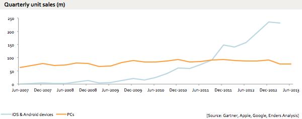 Gráfico comparando as vendas de PCs com as de dispositivos móveis com Android e iOS.