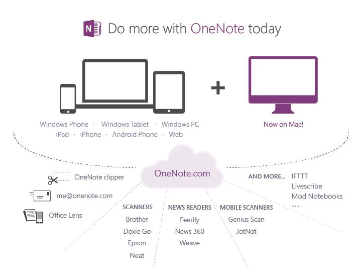 OneNote gratuito e onipresente.