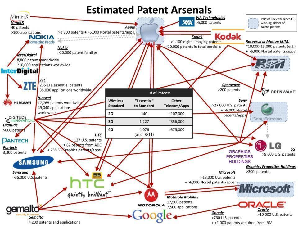 Infográfico mostrando processos entre empresas de tecnologia.