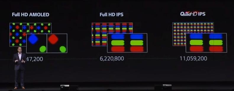 Comparativo microscópico da tela QuadHD do G3 com outras.