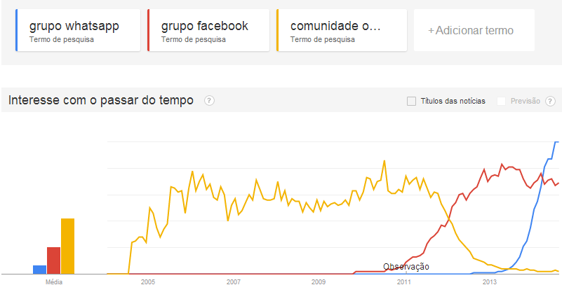 Grupos WhatsApp, Grupos Facebook e Comunidades Orkut no Google Trends.