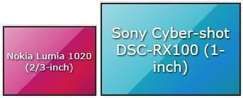Sensores do Lumia 1020 e equivalente ao Lumix CM1.