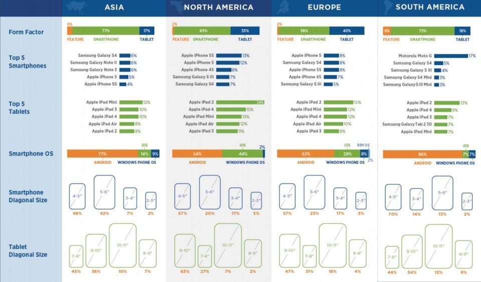 Diversas estatísticas de smartphones e tablets, por continente.