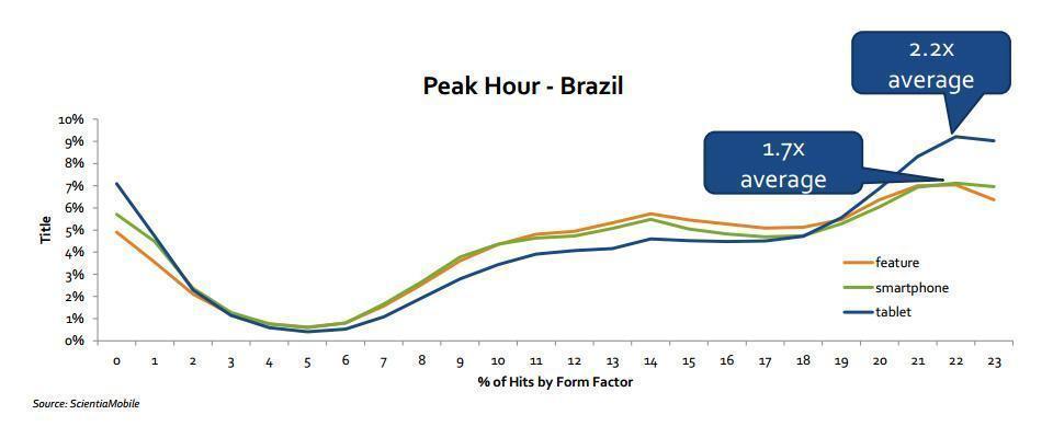 Brasileiro usa smartphone e tablet após as 20h.