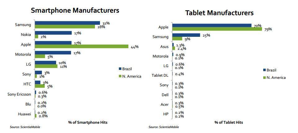 As fabricantes de smartphones e tablets mais populares.