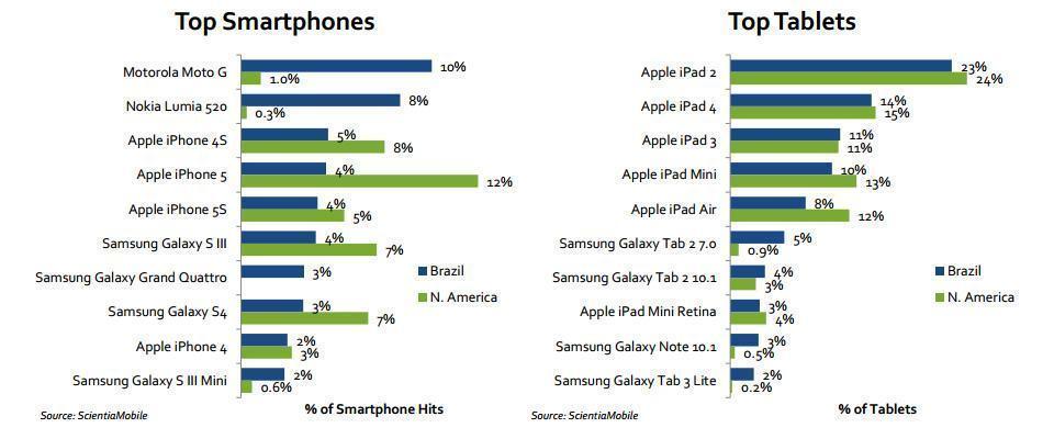 Os smartphones e tablets mais populares do Brasil na web.