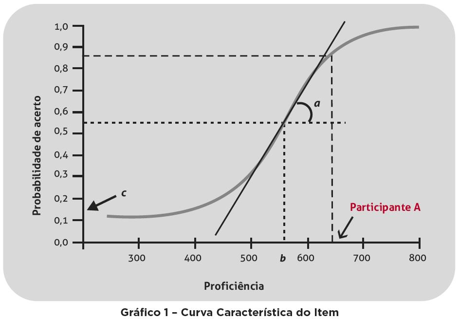 Gráfico de proficiência do Enem.