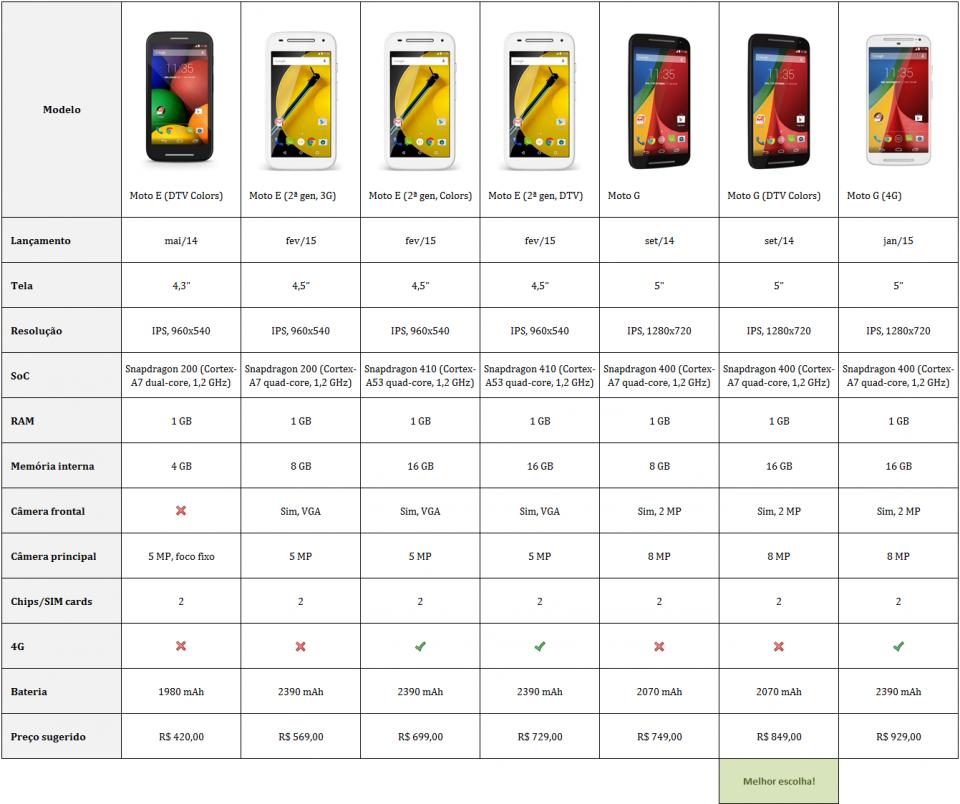 Todos os Moto E e Moto G de segunda geração, comparados em tabela.