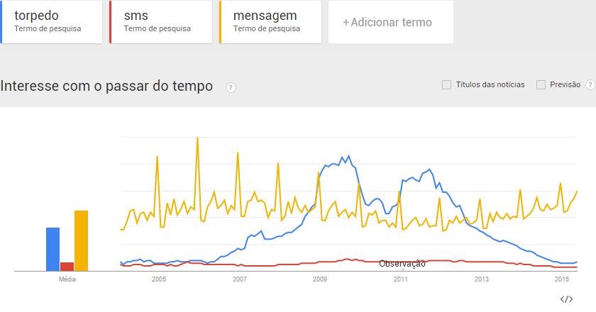 Gráfico do Google Trends.