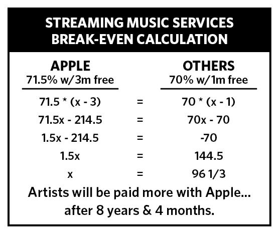 Comparativo de rendimento aos artistas no Apple Music e concorrentes.