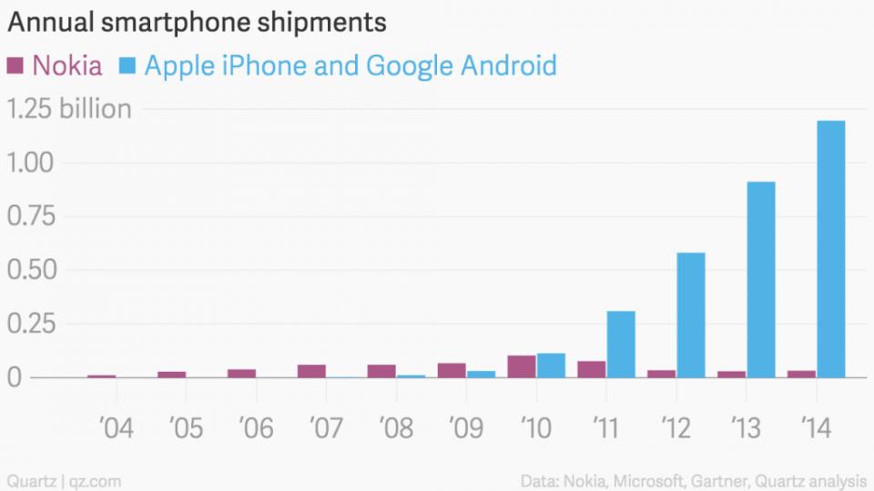 Nokia, Apple e Google, em um gráfico.