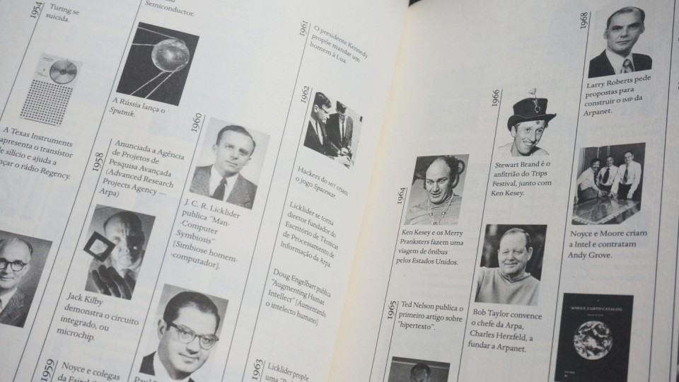 Linha do tempo do livro Os Inovadores.