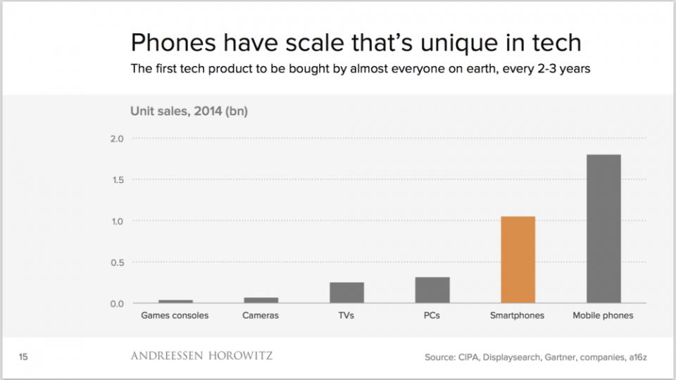 Slide com gráfico que destaca a disseminação do smartphone.