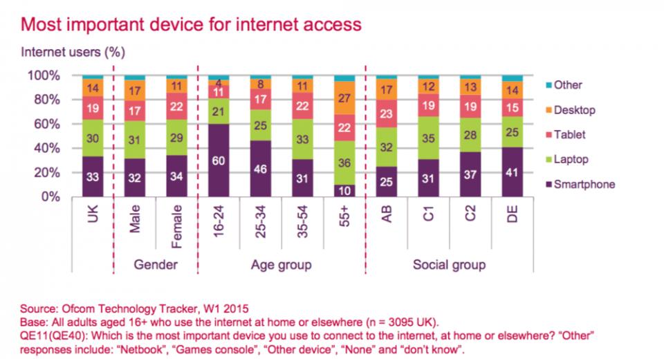 Slide sobre importância de dispositivos no acesso à Internet.