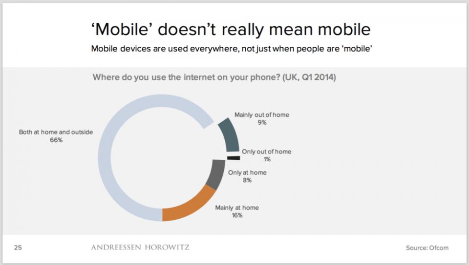 Slide sobre uso da Internet em smartphones por britânicos.
