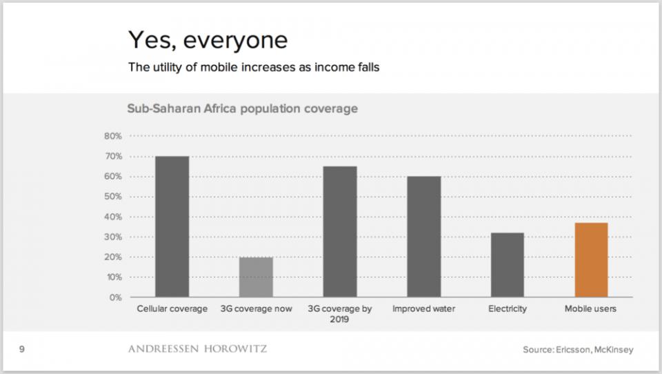 Slide sobre alcance de tecnologias na África sub-Saara.