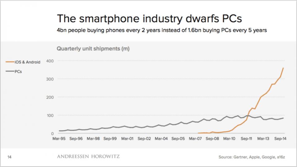 Vendas de PCs e smartphones, por trimestre.