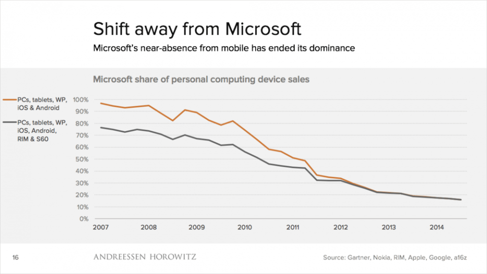 Participação da Microsoft nas vendas de dispositivos móveis.