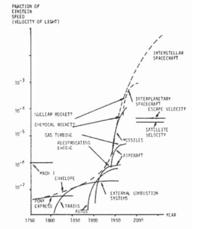 Gráfico da velocidade de transporte na década de 1960.