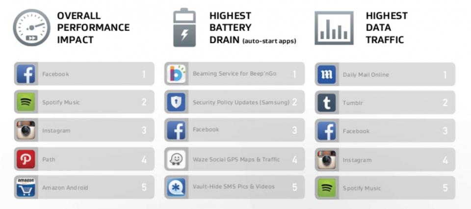 Ranking de apps mais gastões para Android.