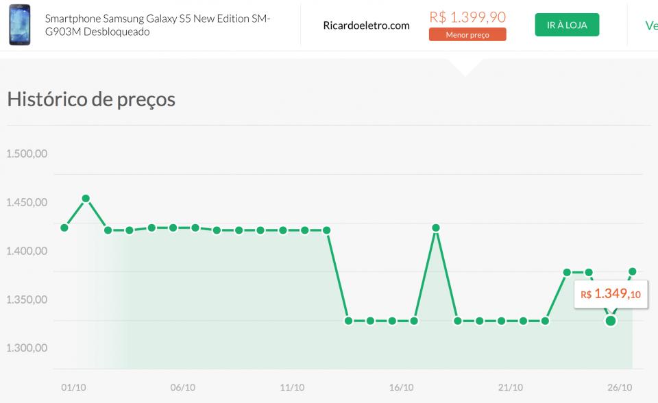 Gráfico de variação de preço do Galaxy S5 New Edition.