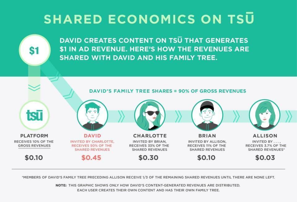 Tsu explica a divisão do faturamento com usuários.