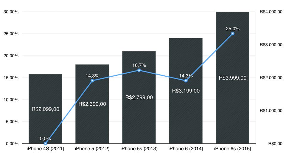 Preço do iPhone no Brasil.