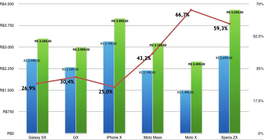 Gráfico de preços de smartphones 2014-2015.