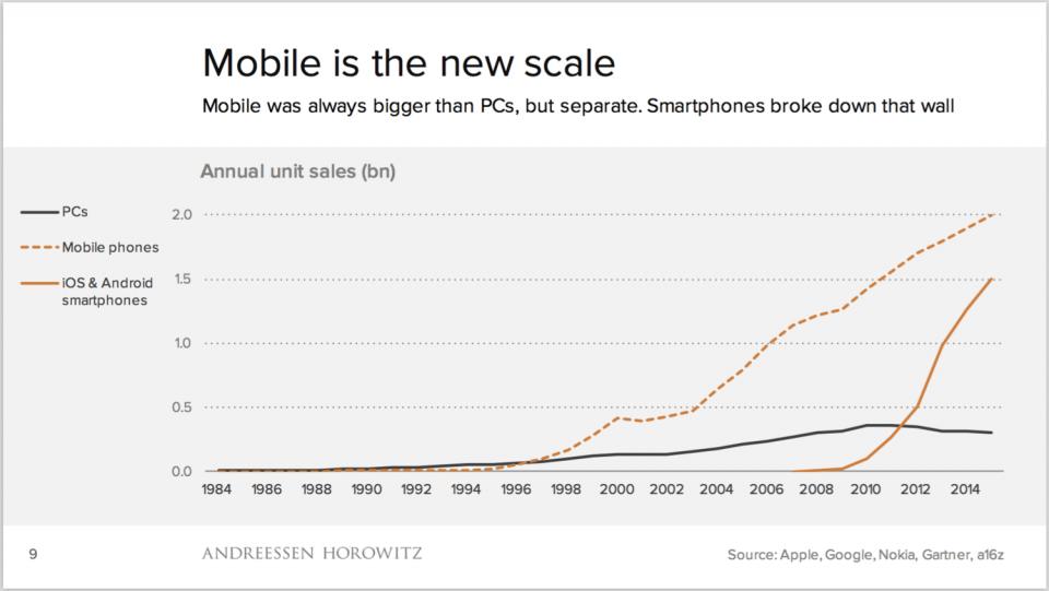 Gráfico mostrando o avanço dos dispositivos móveis.