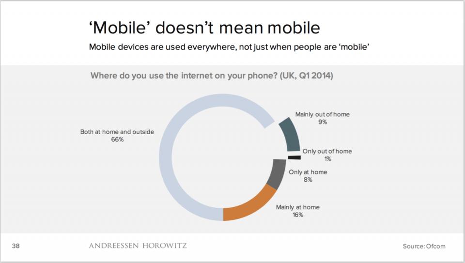 Onde e quando as pessoas usam seus dispositivos móveis.