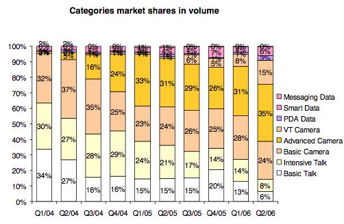 Participação de mercado por categorias, em volume.