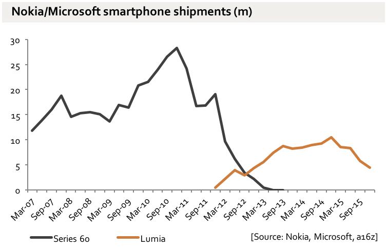 Gráfico com o volume de vendas de dispositivos móveis da Nokia/Microsoft.