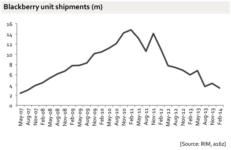 Gráfico com o volume de vendas de dispositivos móveis da Blackberry.