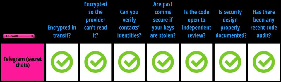 Telegram segundo a EFF: com chats seguros, ele respeita totalmente a privacidade.