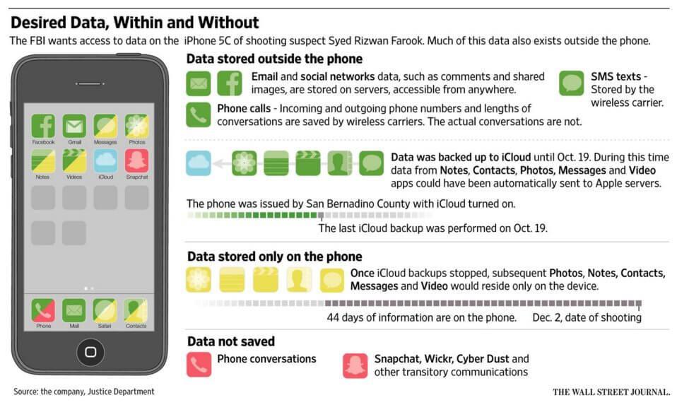 Infográfico sobre os dados no iPhone do atirador de San Bernardino.