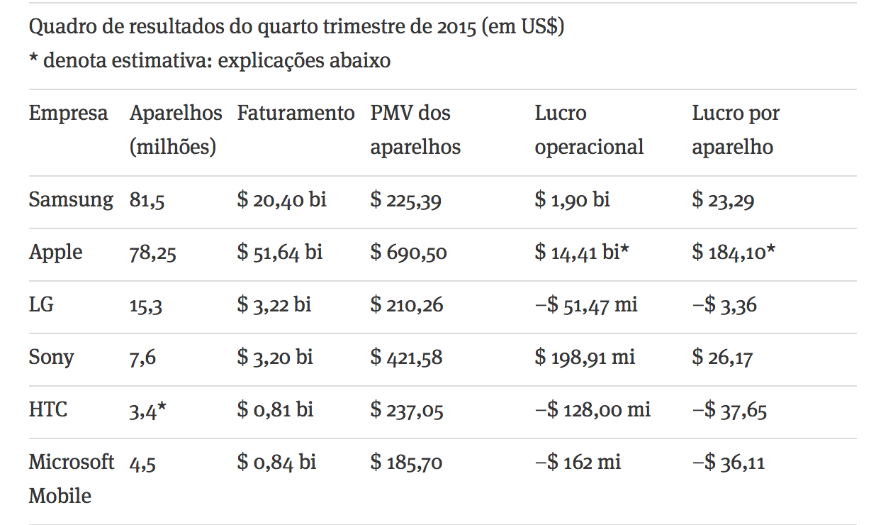 Tabela com os envios de smartphones no quarto trimestre de 2015.