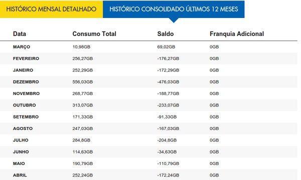 Tabela de consumo de dados da NET.