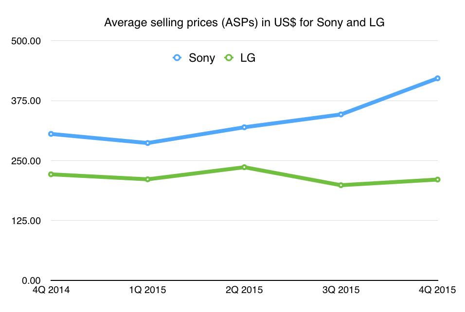 Gráfico de PMV da Sony e LG.