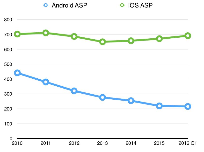 Gráfico mostrando PMV do iPhone e do Android.