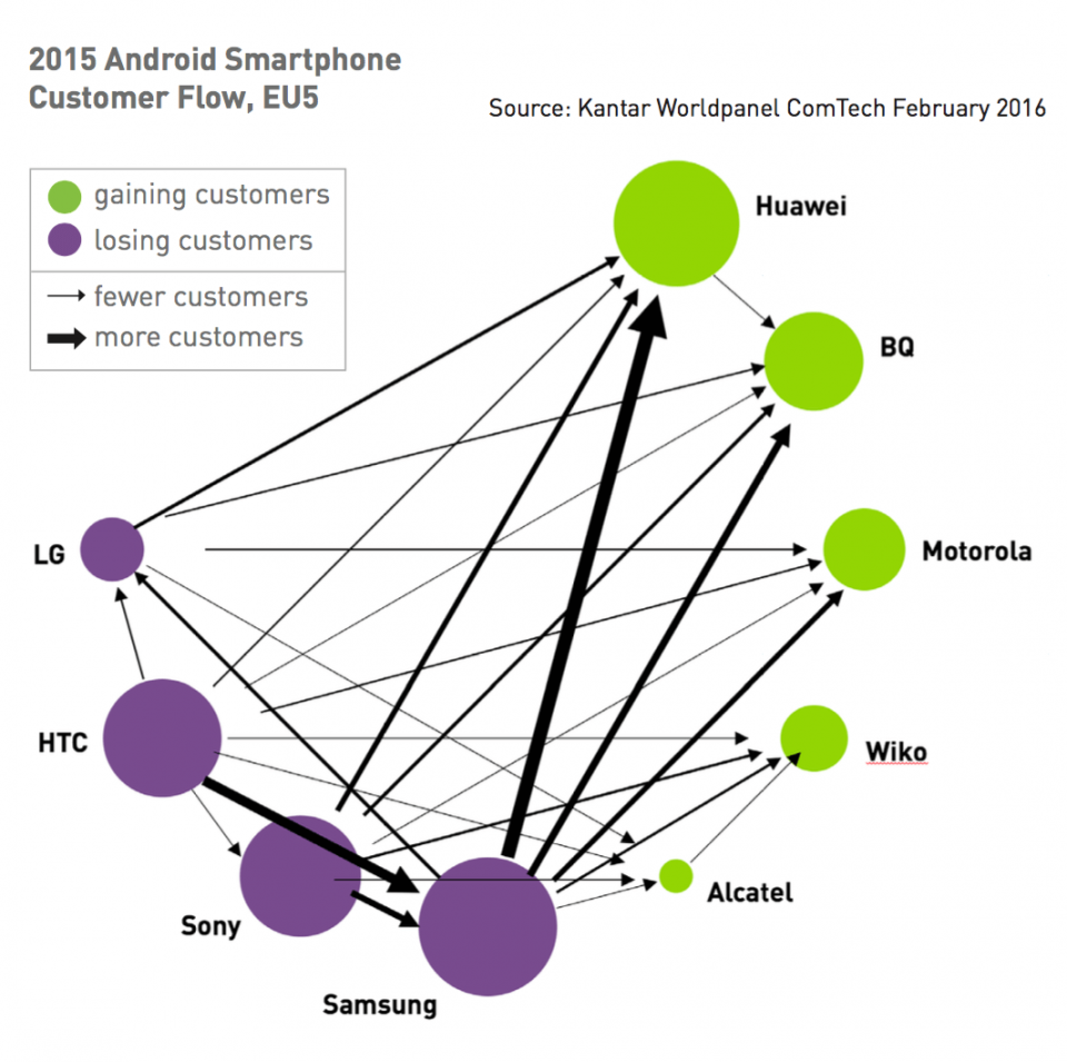 Troca entre marcas de smartphones Android.