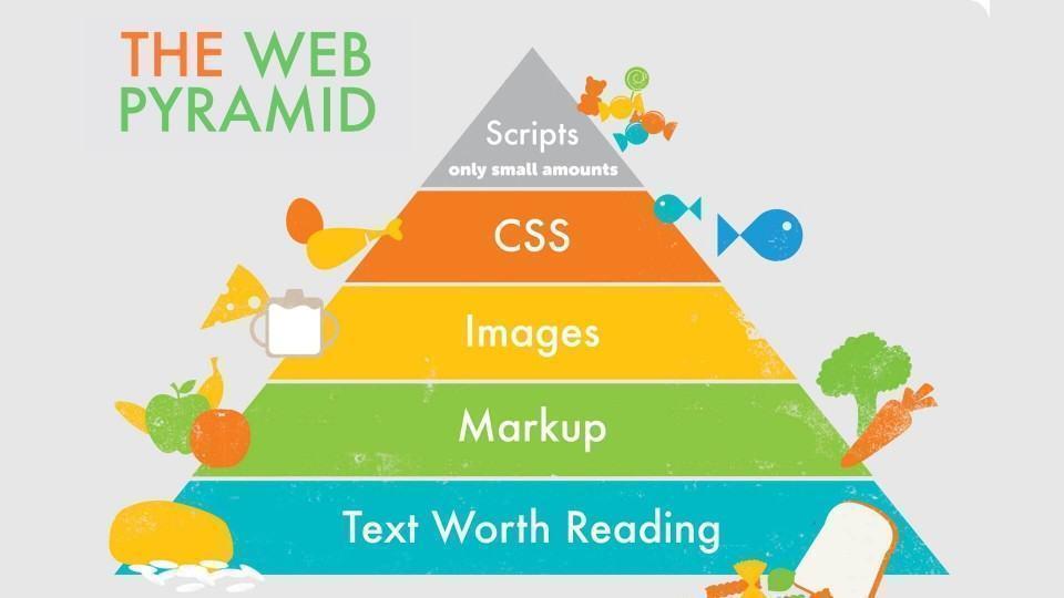 Pirâmide alimentar da web saudável.